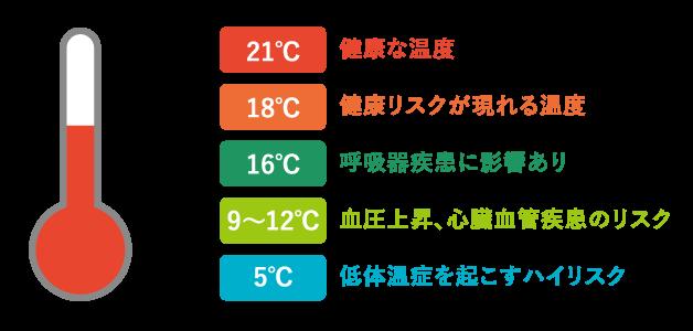 温度の変化と健康への影響