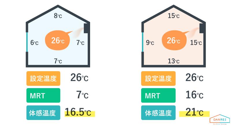 MRTによる体感温度の違い